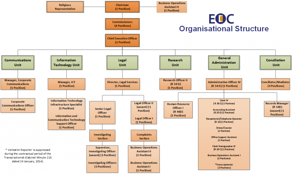 Equal Opportunity Commission Organizational Structure